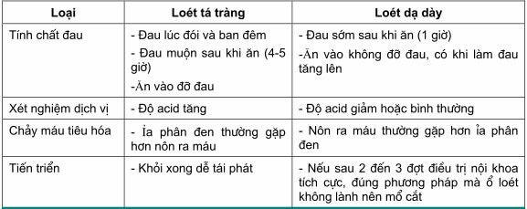Sự khác nhau của loét tá tràng và dạ dày